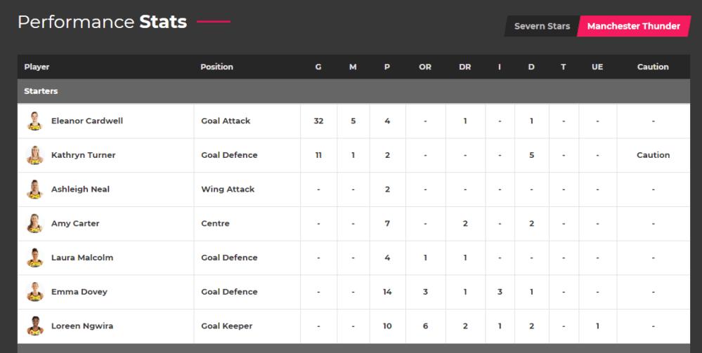 Vitality Netball Superleague Player Statistics